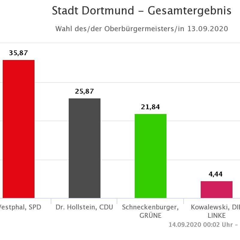 Kommunalwahl Dortmund